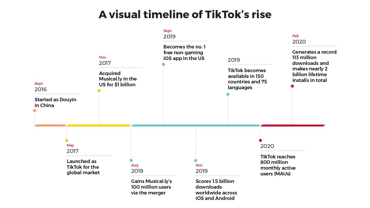 A visual timeline of TikTok's rise