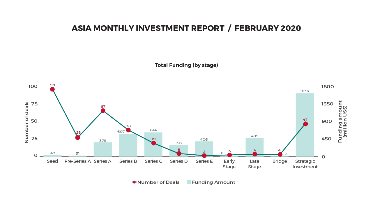 TIA Monthly Funding Report: Grab, India are bright spots in an otherwise brutal February