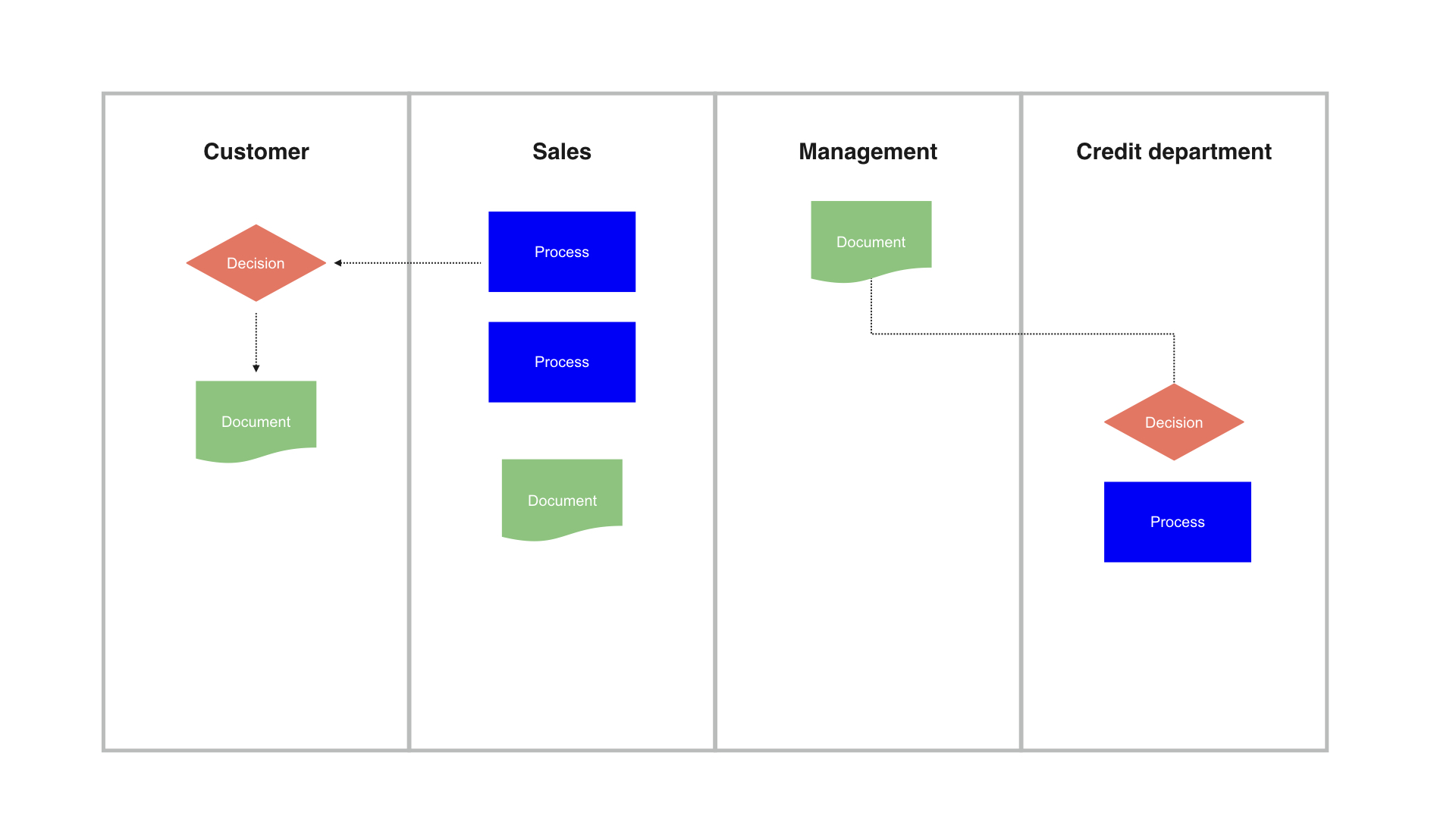 5 Useful Diagrams for Product Managers – Department of Product