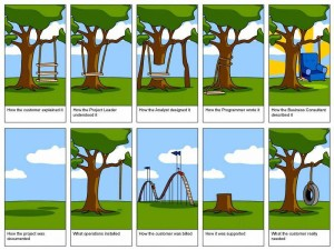 Managing a Product