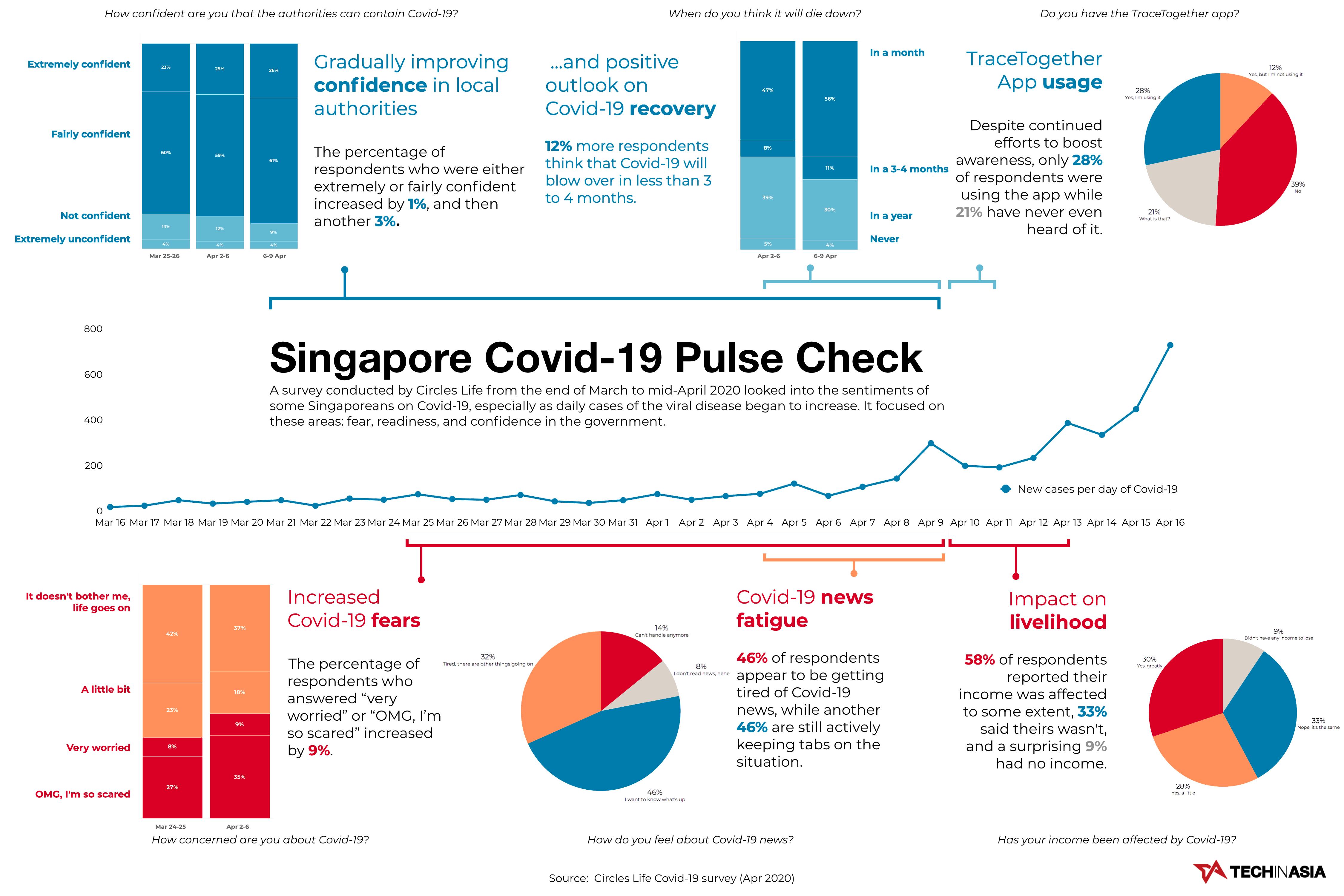 Singapore Covid-19 pulse check