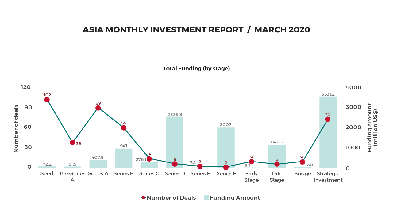 TIA Monthly Report: Strong March masks weakness in the early funding stages